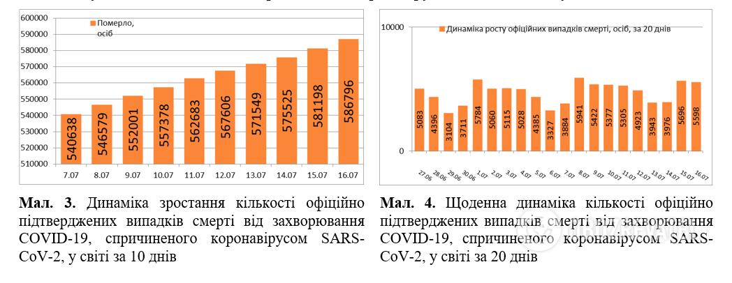 COVID-19 установил новый антирекорд в мире: статистика на 16 июля. Постоянно обновляется