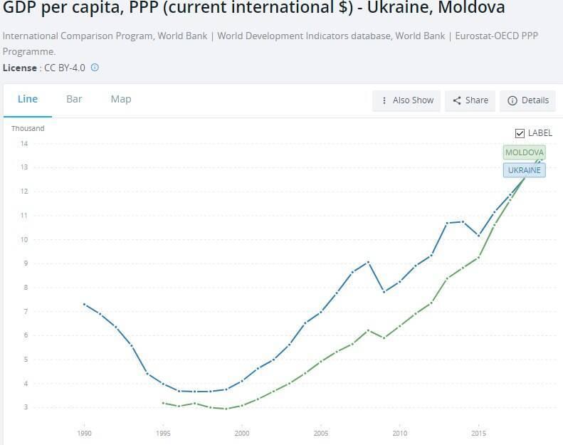 ВВП на душу населения с учетом ППС