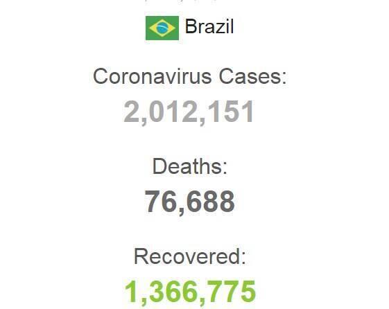 Статистика заболеваемости в Бразилии..