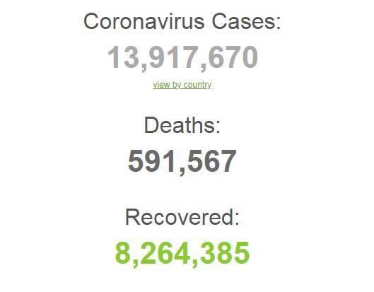 Коронавирусом в мире заразились более 13,9 млн человек.