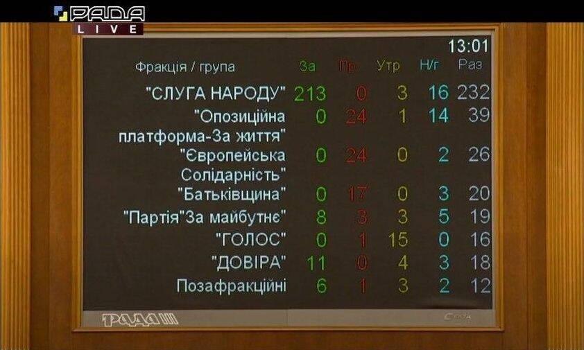 Результаты голосования по фракциям за создание новых районов в Украине