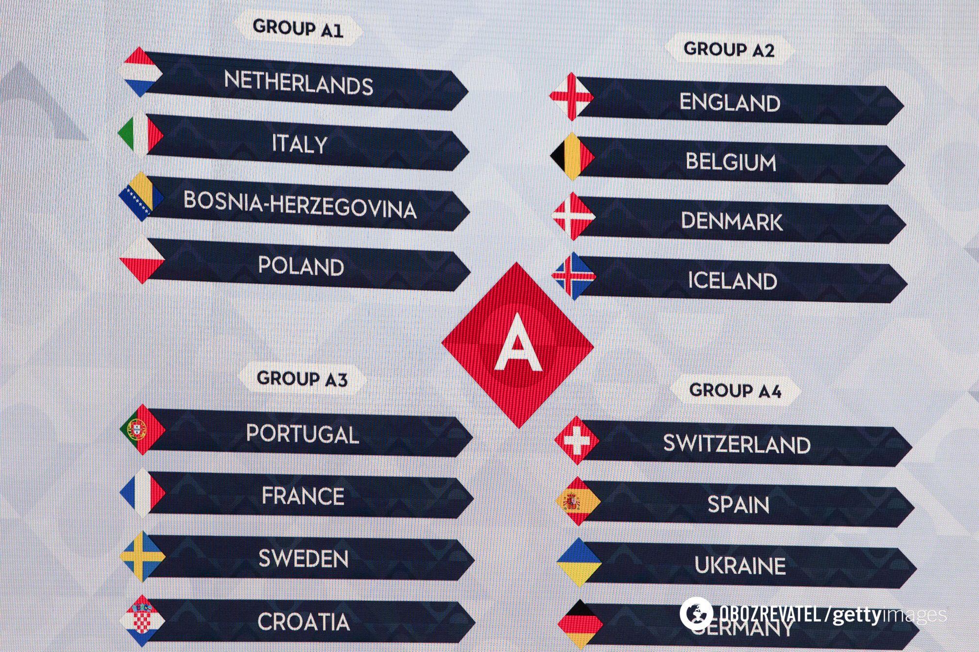 Результати жеребкування Ліги націй 2020/21 в дивізіоні А