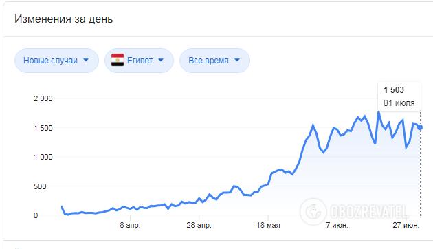 Динамика распространения коронавируса в Египте