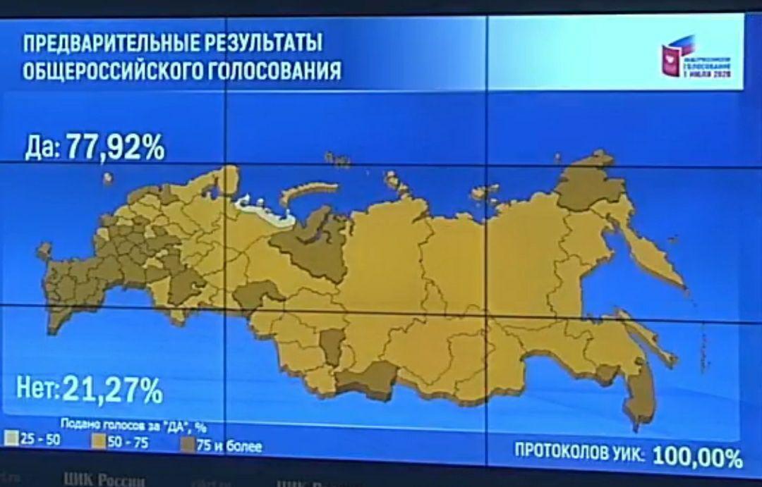 Підсумки голосування в Росії