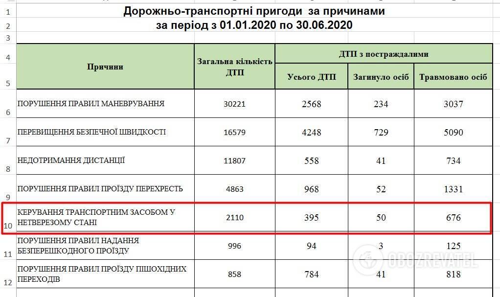 У першому півріччі 2020 року в Україні з вини нетверезих водіїв сталося понад дві тисячі ДТП