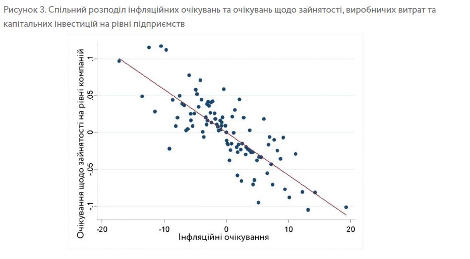 Результати опитування Vox Ukraine
