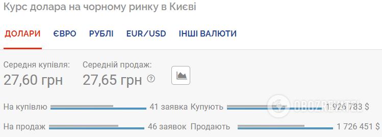 Курс валют в Україні 21 липня