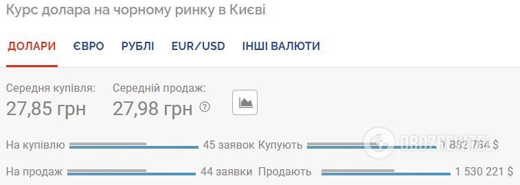 Курс валют в Украине 22 июля