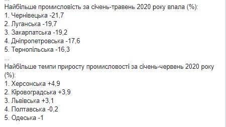 Промышленность в Украине продолжает падать.