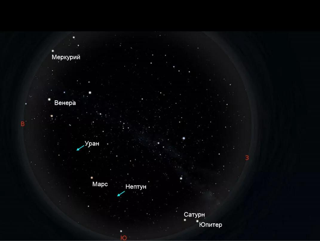 Під час параду 2020 року більшість планет можна побачити без телескопа