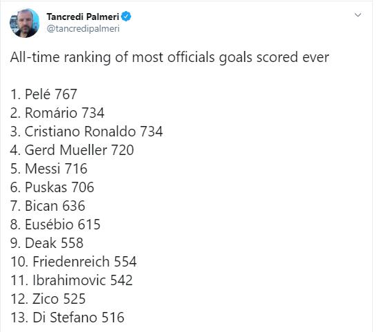 На рахунку Кріштіану Роналду вже 734 голи в офіційних матчах