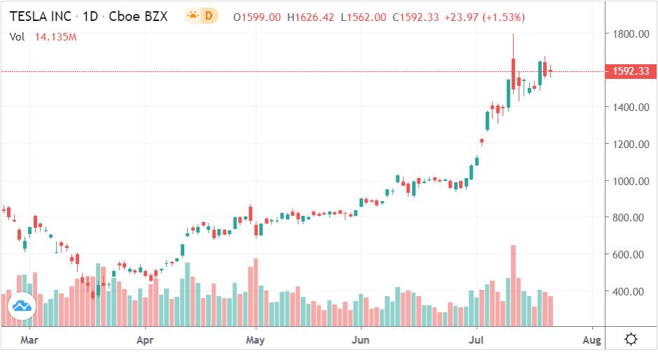 Акции Tesla постоянно растут в цене.