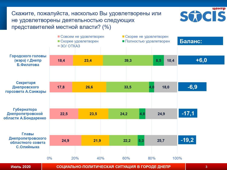 Понад 50% жителів Дніпра асоціюють зміни в місті з роботою Філатова, – соціолог