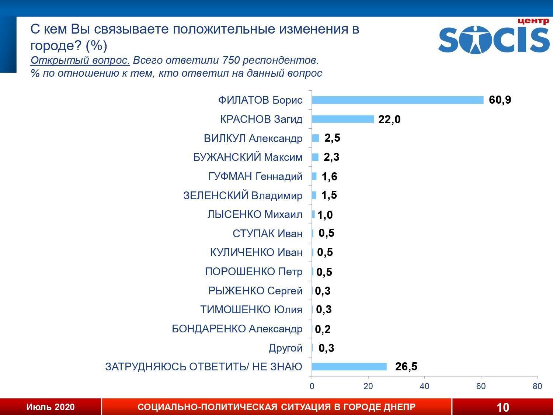 Более 50% жителей Днепра ассоциируют изменения в городе с работой Филатова, – социолог