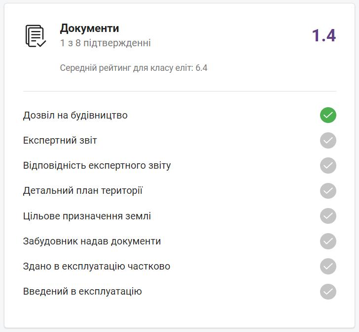 """Рейтинг документів """"GRAF у моря"""" на сайті НЕРУХОМІ"""