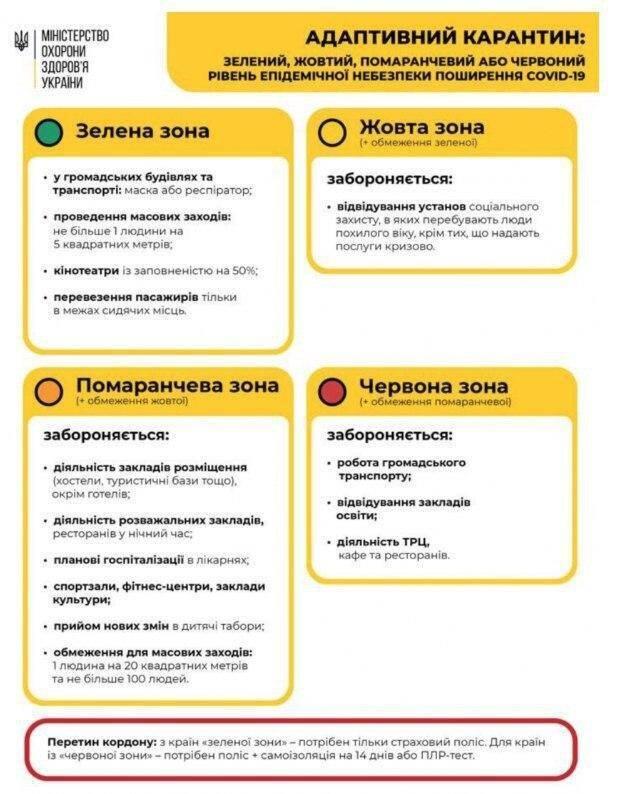 Україну поділять на чотири зони через коронавірус: подробиці рішення Кабміну