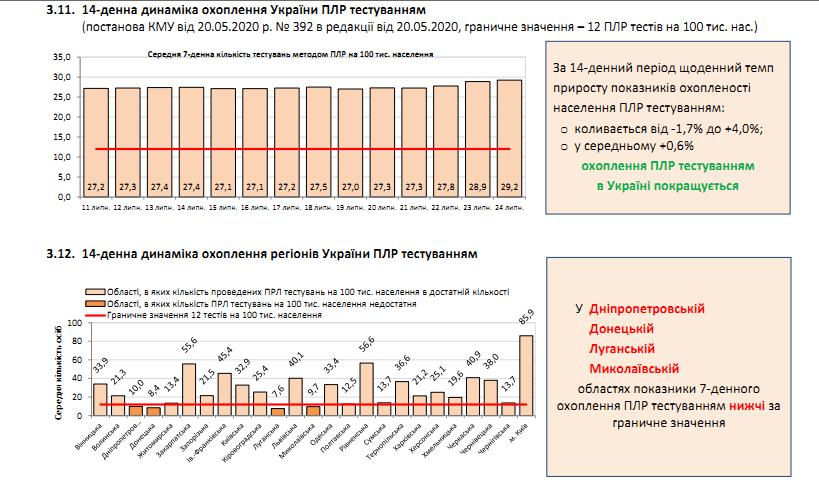 В Україні COVID-19 спалахнув з новою силою, встановлено новий рекорд хворих за місяць