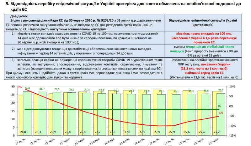 ЕС не готов открыть границы для Украины: показатель COVID-19 превышен в 1,6 раз
