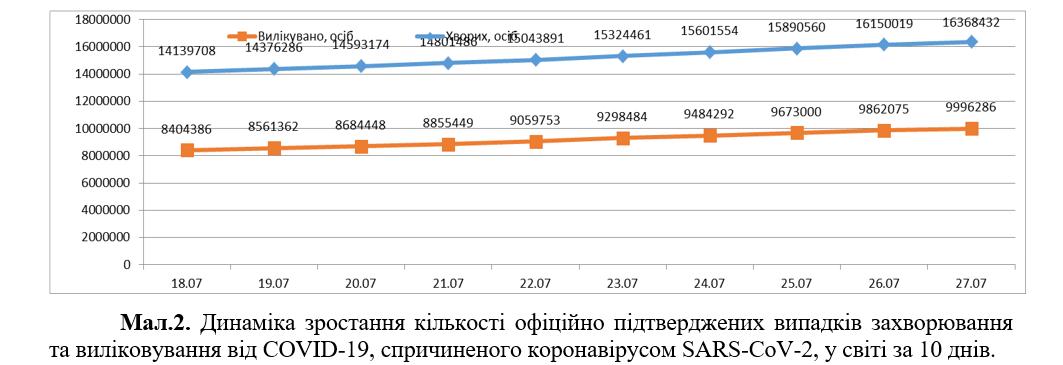 Динаміка поширення коронавірусу у світі
