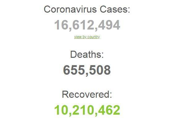 На коронавірус заразилися більше 16,6 млн осіб в світі.