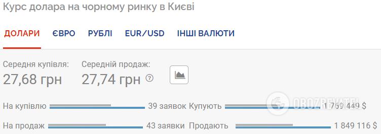 Курс валют 29 июля