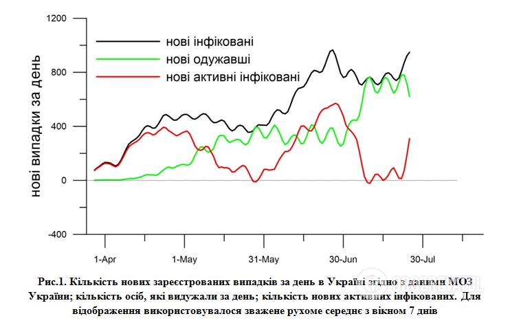 Прогноз епідемії коронавірусу в Україні