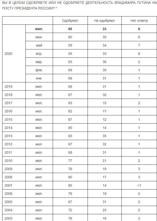 Динаміка рейтингу довіри Володимиру Путіну за роками