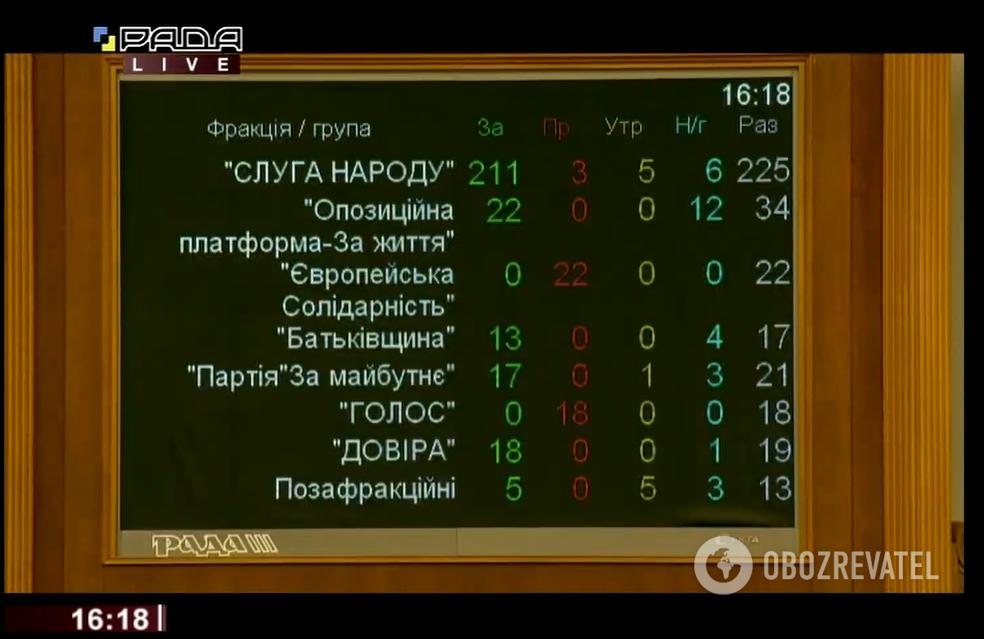 Результаты голосования за отставку Смолия
