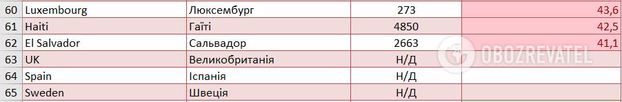 """Список стран """"красной зоны"""""""
