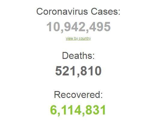 Коронавірусом заразилися більше 10,9 млн