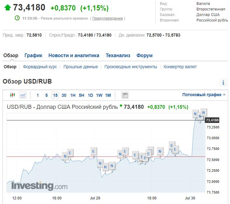Стоимость доллара на Мосбирже