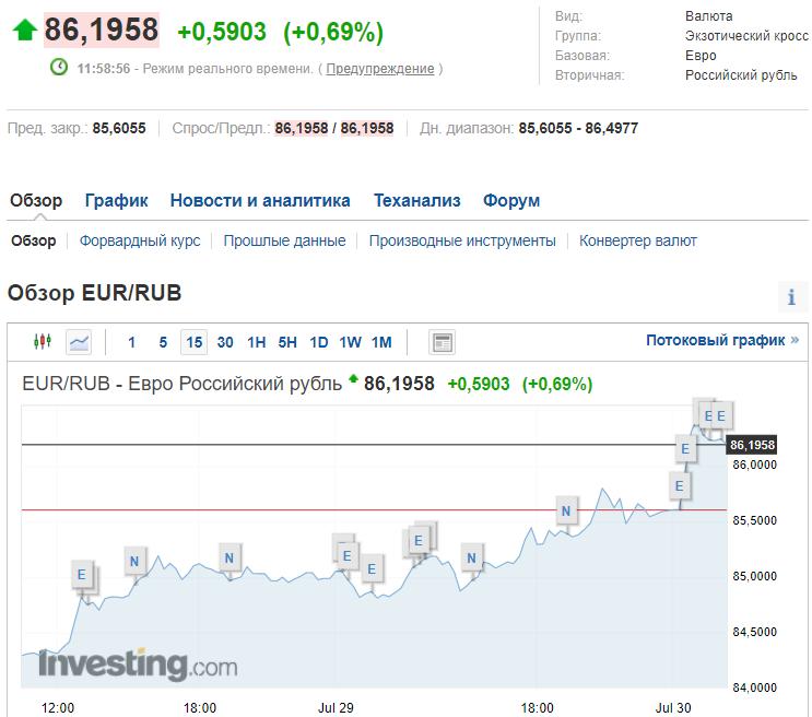 Стоимость евро на Мосбирже