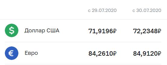 Курс рубля Центробанка РФ