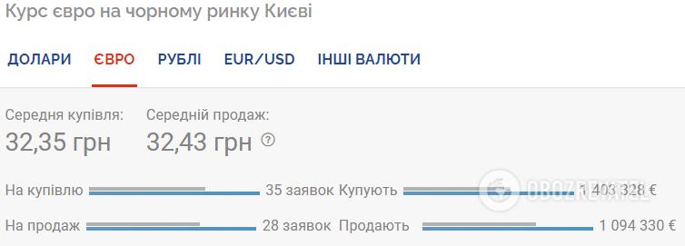 Курс валют в Украине 31 июля