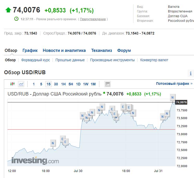 Курс доллара на Московской бирже