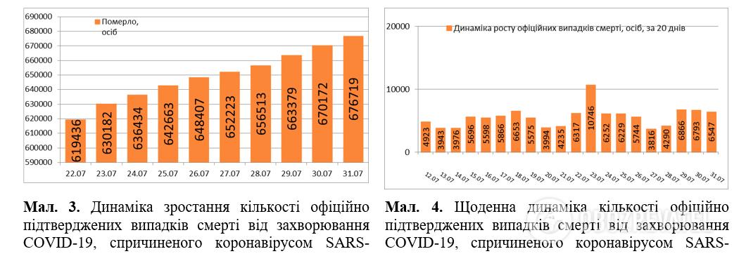 Поширення коронавірусу в світі