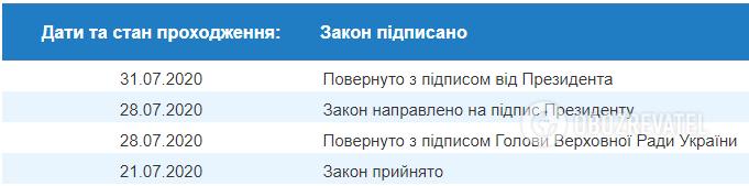 """Зеленский подписал закон о """"зеленые тарифы"""""""