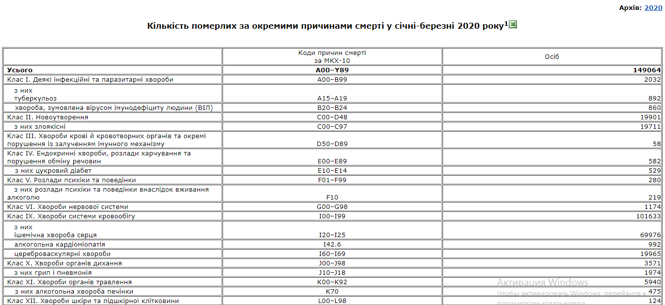 Держстат вперше оприлюднив статистику щодо померлих від COVID-19: за три місяці 9 осіб
