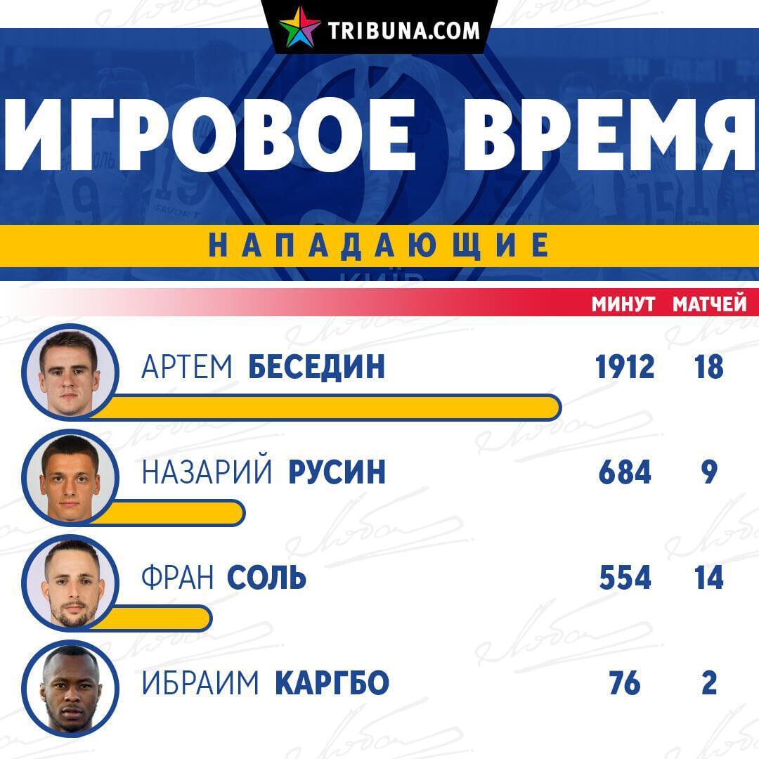 """Работу Михайличенко в """"Динамо"""" показали в цифрах"""