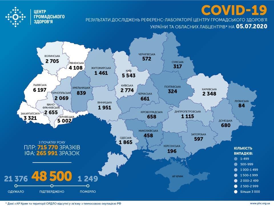 Центр громадського здоров'я України