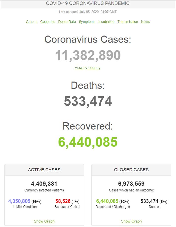 Ситуация с коронавирусом в мире