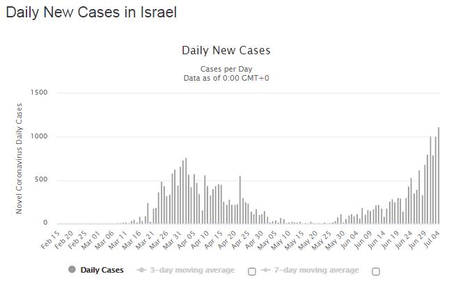 Рост статистики в Израиле.