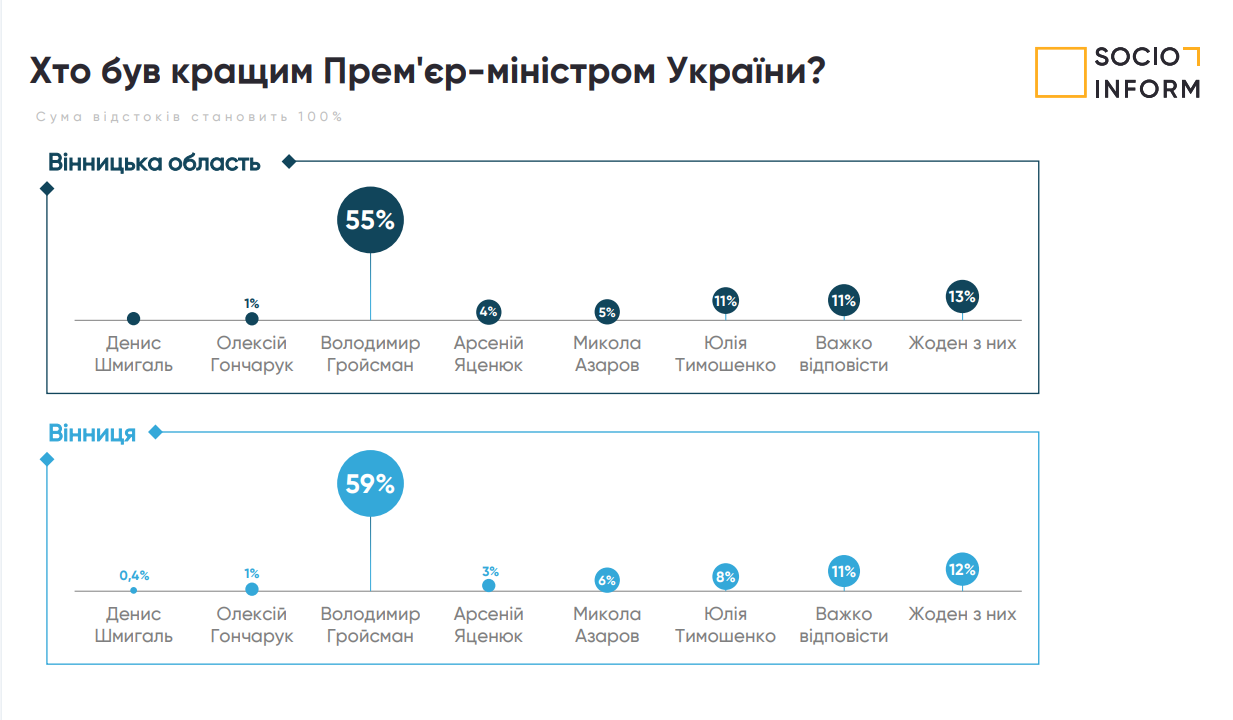 Данные соцопроса о социополитических настроениях жителей Винницы и области