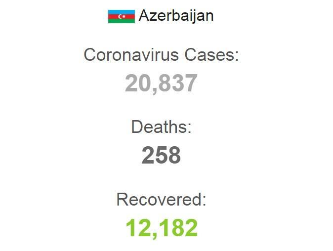 Статистика заболеваемости коронавирусом в Азербайджане