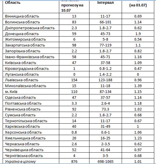 Прогнозные средние уровни обнаружения новых инфицированных в день и диапазон их значений на 10 июля