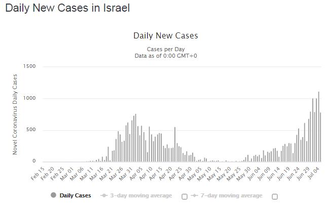 Зростання захворюваності в Ізраїлі.