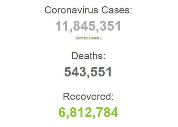 Коронавирусов в мире заразились почти 12 млн человек