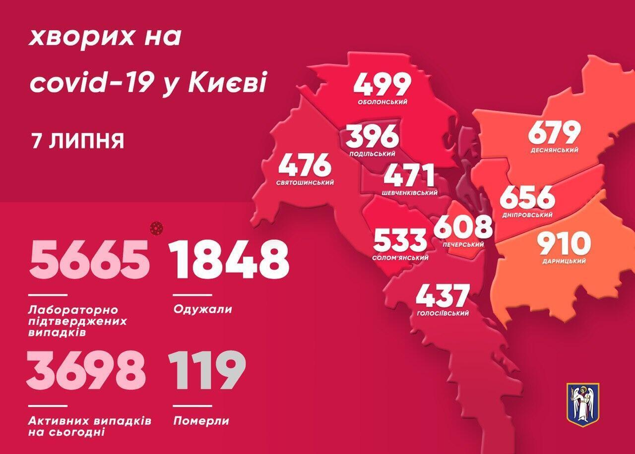 Статистика захворюваності в Києві