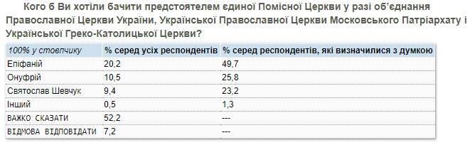Митрополит Епіфаній залишається беззаперечним лідером за рівнем довіри українців