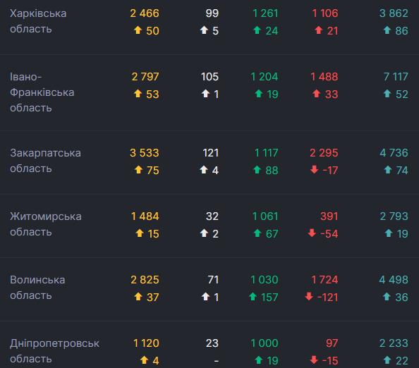 В Украине побит рекорд по количеству выздоровевших от COVID-19: какие области в лидерах